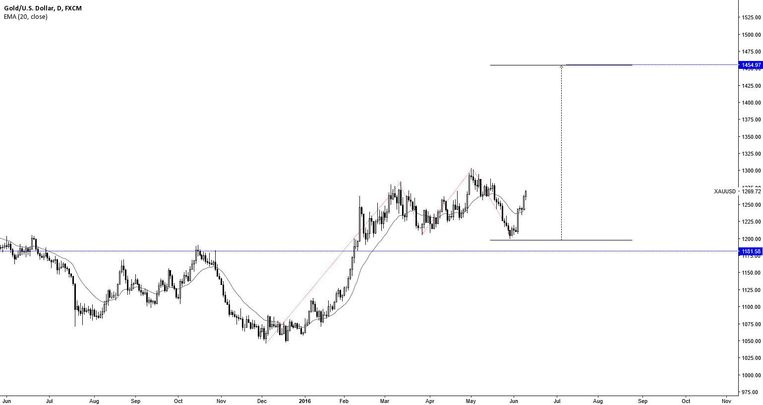 XAUUSD: UPTREND CONTINUATION FOLLOWING PB
