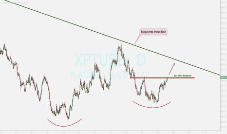 XPTUSD: watching ...buy