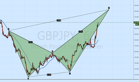GBPJPY: gbpjpy -Possible crab bearish