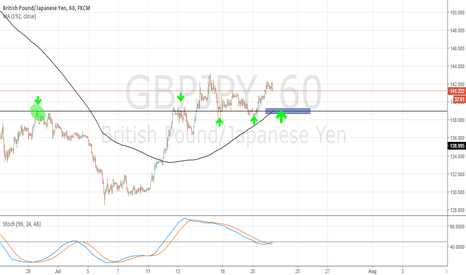 GBPJPY: GBP/JPY - Buying idea.