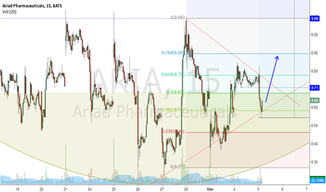 ARIA: ARIA - Technical Upside potential