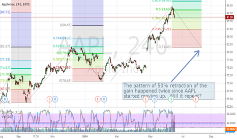 AAPL: The Fib Retraction Pattern