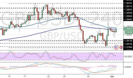 GBPUSD: GBP/USD: revisión general