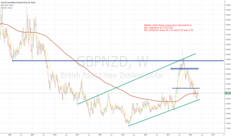 GBPNZD: GBP/NZD weekly long-term
