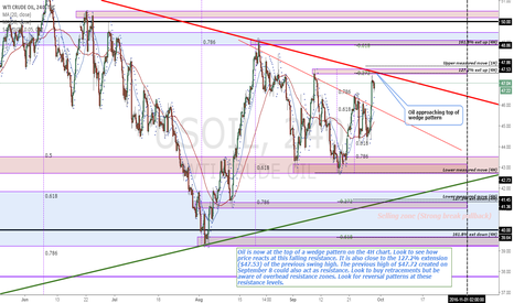 USOIL: Oil is now at the top of a wedge pattern on the 4H chart