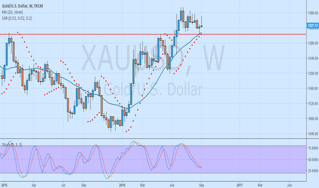 XAUUSD: Gold is Gold