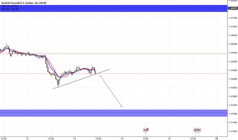 GBPUSD: GBP/USD | UPDATE 60 PIP SHORT