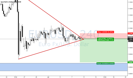 EURUSD: Bearish Brekout