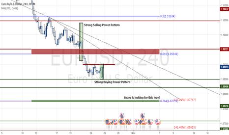 EURUSD: Technical Analysis of EUR/USD