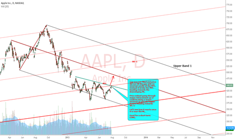 AAPL: APPLE : END OF GRAVITY FALL?