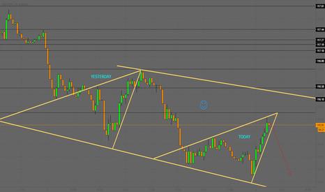 USDJPY: USDJPY wants the short ;)   15Min chart