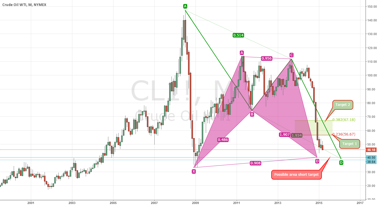 WTI: Area Short Target and possible Pullback