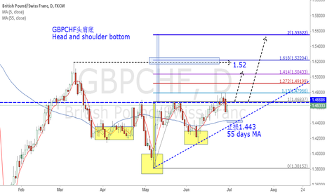 GBPCHF: GBPCHF Head and shoulder bottom