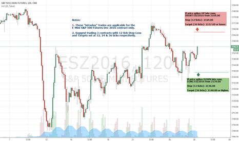 "ESZ2016: SmartLevels - Today's ""intraday"" Levels for E-Mini S&P 500"