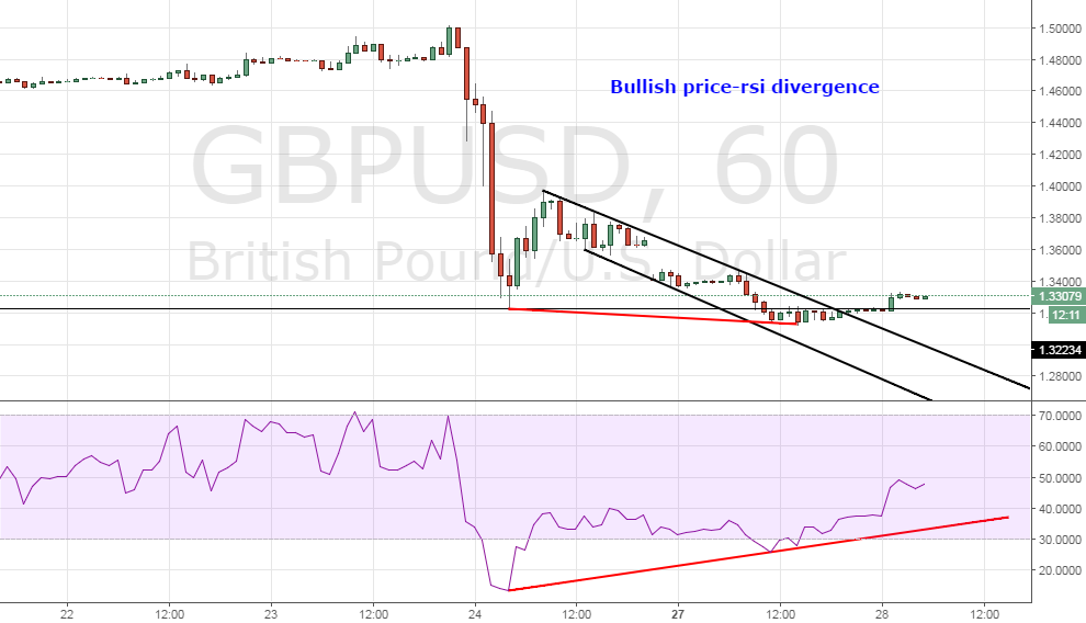 GBP/USD – Bullish price-RSI divergence