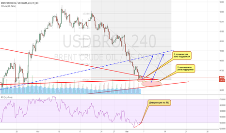 USDBRO: Long BRENT