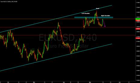 EURUSD: EURUSD : Is head and shoulder set up will happen?