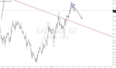 XAUUSD: #GOLD Short 1hr