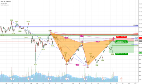 AAPL: APPl downtrend resume