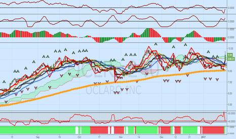 OCLR: OCLR Update: Stock Jumps More Than 20%
