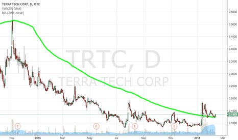 TRTC: $TRTC 200MA BOUNCE CONFIRMED