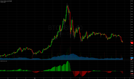 BTCUSD: Bitcoin may turn around for to new highs now