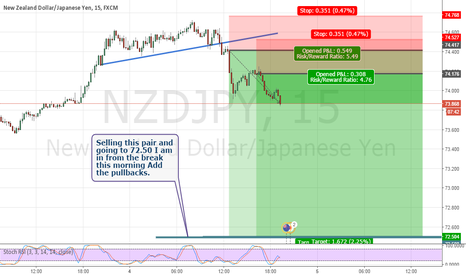 NZDJPY: NZDJPY- Selling from this morning.. go to 72.50