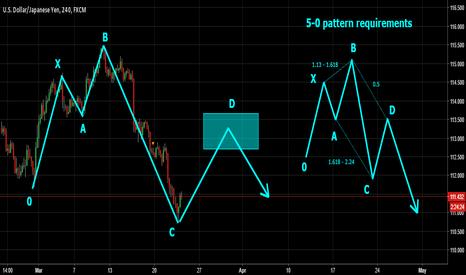 USDJPY: USDJPY - Possible Bearish 5-0 pattern