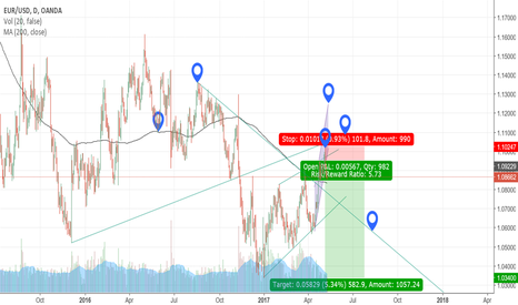 EURUSD: Understanding the Euro at it's current state. Update*