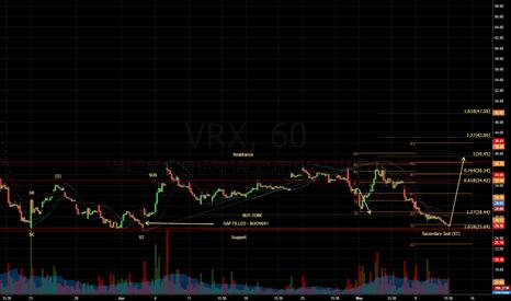 VRX: $VRX - 1hr Chart - Accumulation