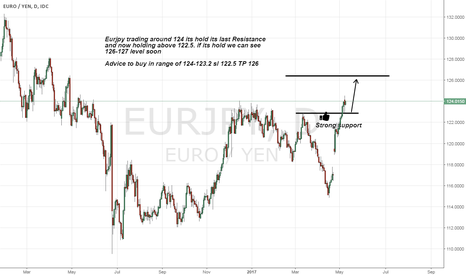 EURJPY: Eurjpy long advice as its breaks its strong Resistance
