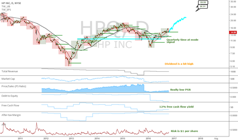 HPQ: HPQ: Long term proposition?