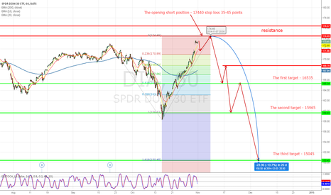 DIA: Potential top and play short on DIA