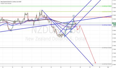 NZDUSD: NZD USD Short Update