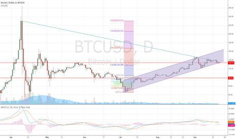 BTCUSD: downward trend of btc