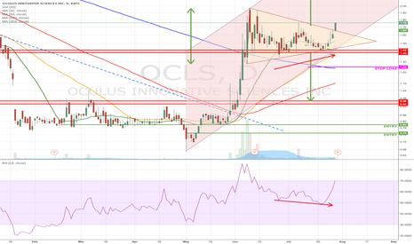 OCLS: Triangle breakout...