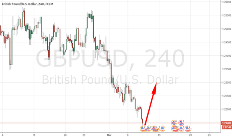 GBPUSD: 150 PIPS UP !!! HAPPY PIPPING :)