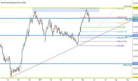 GBPJPY: GBPJPY DAILY OUTLOOK 22-26 MAY 2017