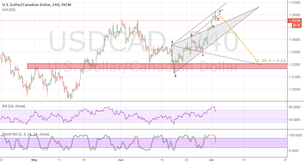 USDCAD Probable Decline after rejected from 5