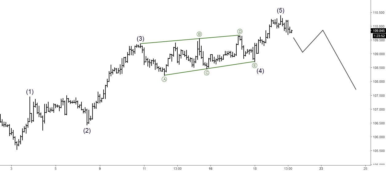 USDJPY: Short-term Elliott Wave Analysis