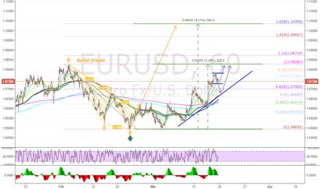 EURUSD: EURUSD - Continuation for Bullish Dragon