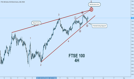 UK100: FTSE100 Wave Count:  Potential Ending Diagonal?