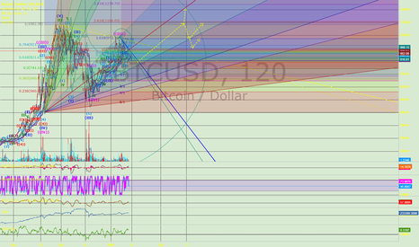 BTCUSD: meh updated