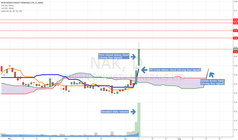 NAK: NAK Ichimoku Cloud analysis. Observing strong buy indicators.