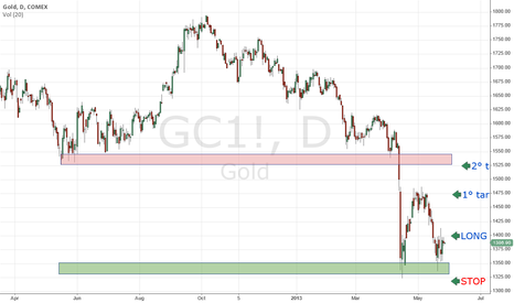 GC1!: GOLD LONG