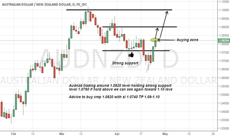 AUDNZD: audnzd long advice on strong support