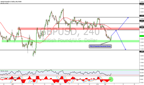 GBPUSD: GBPUSD IS IT AT POTENTIAL REVERSAL ZONE ?