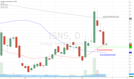 ISNS: Supports