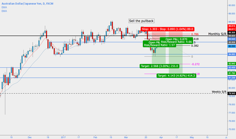 AUDJPY: AUDJPY - Sell the pullback update