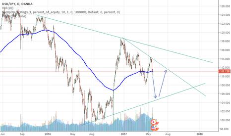 USDJPY: USD/JPY Analysis in D1